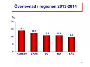 Överlevnad sjukhus 2013-2014