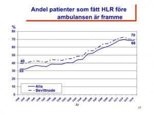 HLR före ambulans